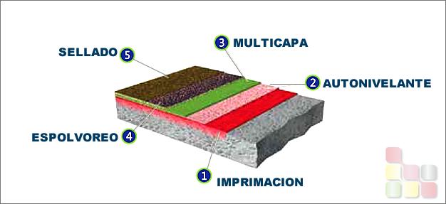 Pavimentos Multicapa de Resina Epoxi